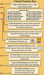 church history timeline With documents of american catholic history