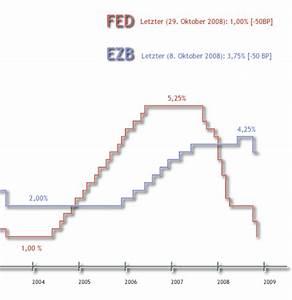 Aktuelle Hypothekenzinsen Entwicklung : die entwicklung der leitzinsen seit 2000 bis heute bull b rsennotizbuch ~ Frokenaadalensverden.com Haus und Dekorationen