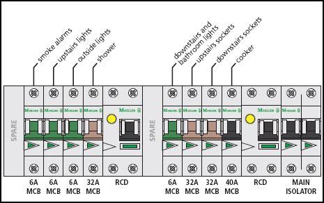 Difference Electrics Between Ireland Boards