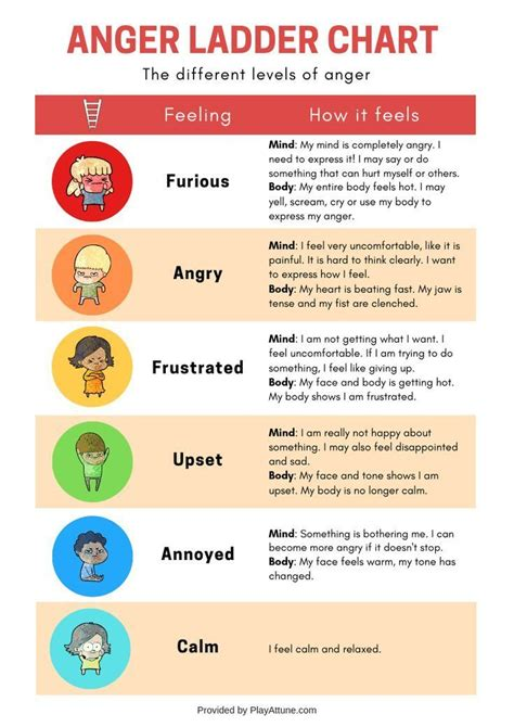printable anger ladder chart  activity