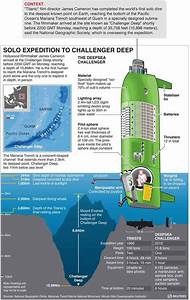 James Cameron Reaches Bottom Of The Mariana Trench With