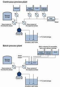Illustration Of A Continuous And A Batch Process Plant For