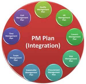 Project Management PMBOK 5 Processes Chart