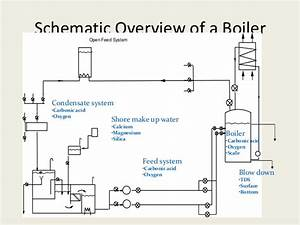steam blow diagram not lossing wiring diagram With wiring diagram as well steam power plant boiler get free image about