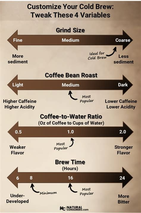The perfect ratio is two tablespoons of coffee per six ounces of water. How to Make Cold Brewed Coffee: Ultimate Recipe Guide   Кофейня