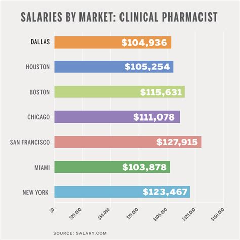 Pharmacist Annual Salary by Gallery Pharmacist Salary
