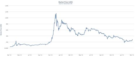 bitcoin exchange rate  charts  predict  price