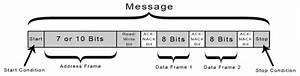 Basics Of The I2c Communication Protocol
