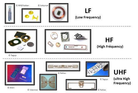 the rfid system introduction and lf 13 5mhz 14core