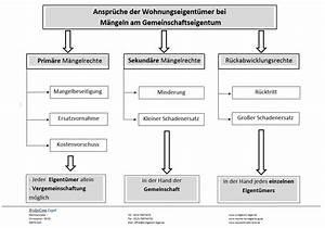Abnahme Gemeinschaftseigentum Checkliste : ratgeber bauunterlagen ~ Lizthompson.info Haus und Dekorationen