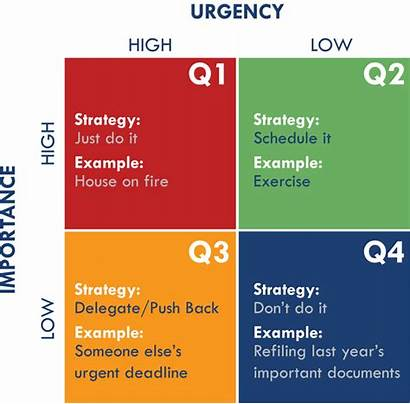 Eisenhower Matrix Management Method Prioritization Tool Priority