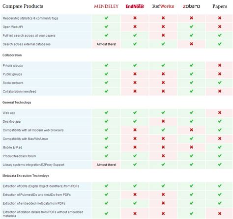 Which One Is The Best Reference Management Software Docear