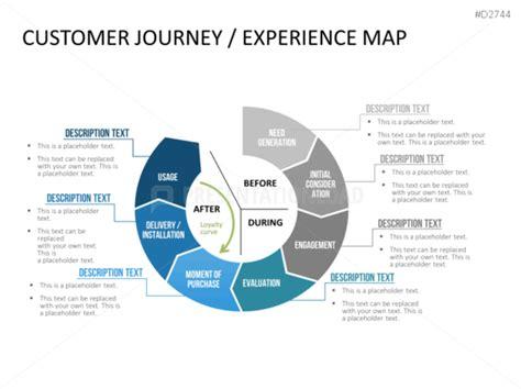 customer journey map  auto retail template uxpressia