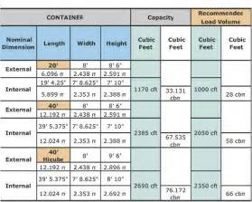 Shipping Container Dimensions Sizes