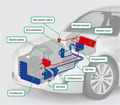 auto ac system diagram car air conditioning smells what
