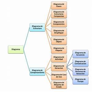 Diagramas Uml  U2013 Ingenier U00cda Del Software