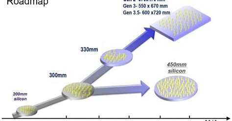 fan out wafer level packaging wafer level packaging is not enough say osats eenews europe