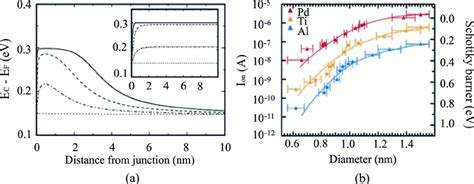 Fermi level is the highest energy state occupied by electrons in a material at absolute zero temperature. The role of the Fermi level pinning effect at the metal-semiconductor... | Download Scientific ...