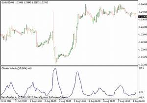 Chart Pattern Recognition Indicator Chaikin Volatility Metatrader 4 Indicator