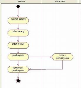 Sistem Informasi Pembelian Online Menggunakan Metode Uml