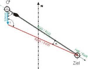 Vektoren Geschwindigkeit Berechnen : kurs in der str mung ~ Themetempest.com Abrechnung