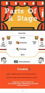 Parts Of A Stage  Infographic  U0026 Diagram