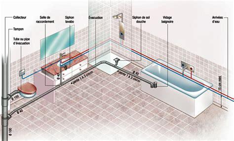 evacuation humidite salle de bain les bases pour r 233 nover sa plomberie