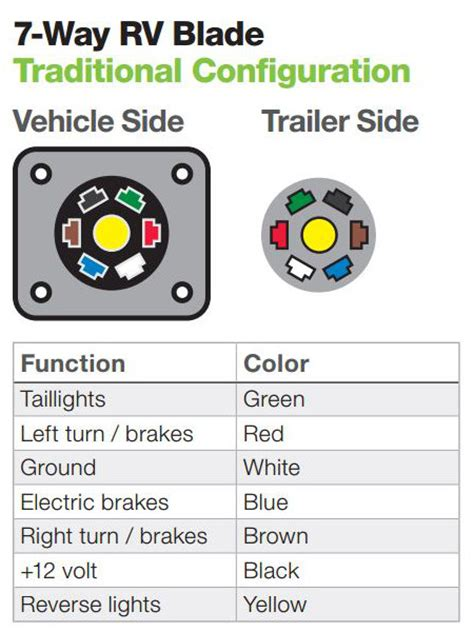 The Ins Outs Vehicle Trailer Wiring