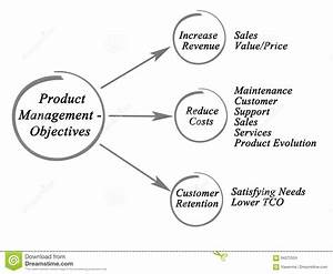 Product Management - Objectives Stock Illustration