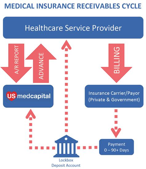 Looking to expand sales domestically or internationally? Medical Factoring - US MED Capital