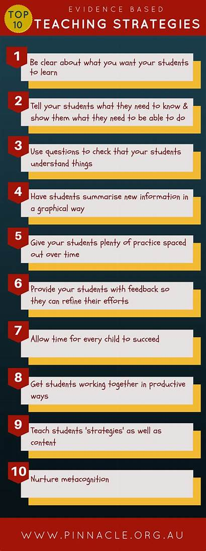 Education Learning Diez Eficaces Estrategias Evidence Teaching
