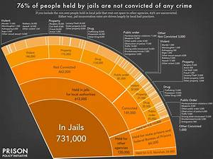 Mass Incarceration The Whole Pie 2019 Prison Policy