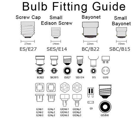 Lamp (bulb) Cap Fitting Guide