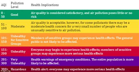 World Air Quality Index Reveals How Polluted Your City Is