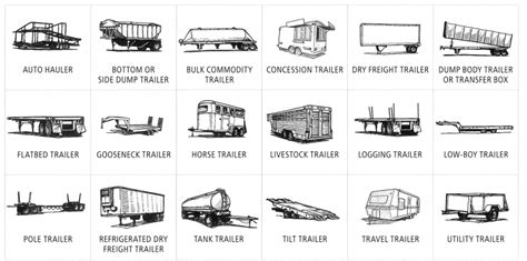 Types Of Trailer