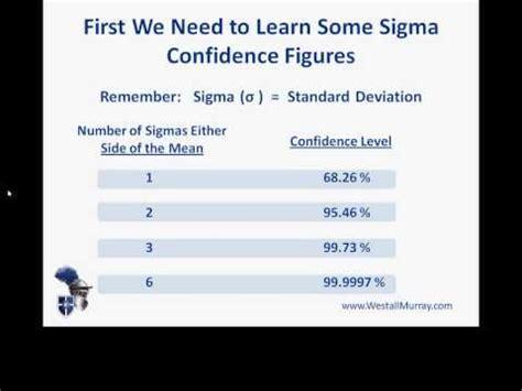 pmp exam preparation confidence levels based  standard