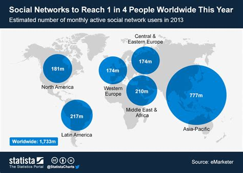 Social Networks To Reach 1 In 4 People Worldwide