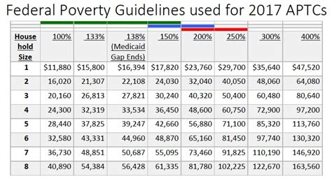 federal poverty line table 2017 poverty level chart lemsteraak leeuwenhart nl