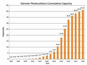 Photovoltaik Leistung Berechnen : photovoltaik in deutschland wikipedia ~ Themetempest.com Abrechnung