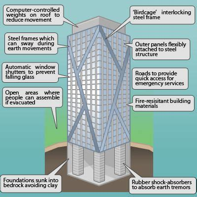 earthquake proof building design earthquake resistant buildings design how to construct