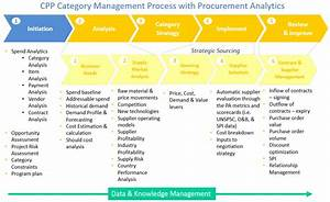 develop a procurement analytics strategy With procurement category strategy template
