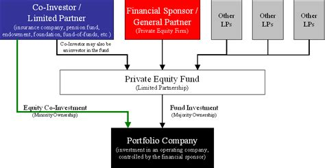 equity  investment wikipedia