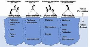 Can Semantic Technology Melt Process Industry U2019s Icebergs