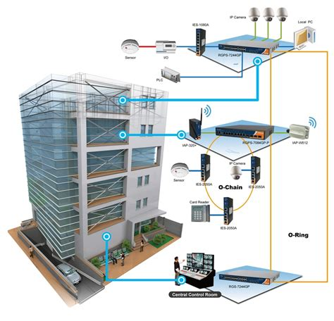 lighting system in building vyrox building management system bms malaysia
