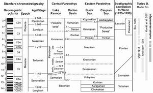 Compiled Stratigraphic Chart Based On The Geological Time