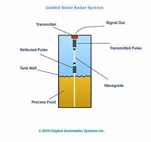 Radar Level Transmitters