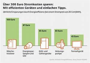 Energiesparen Im Haushalt : energiesparen im haushalt zen ensdorf ~ Markanthonyermac.com Haus und Dekorationen
