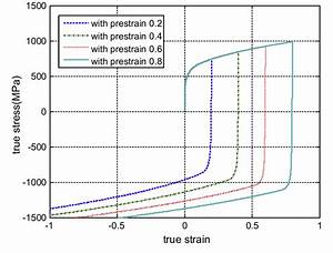 The Calculated Uniaxial Tension And Compression Test With