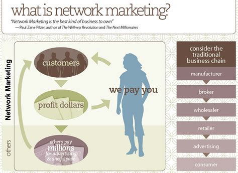 what is network marketing success in a cup