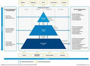Bpm Handbook  U2013 Alignment Of Portfolio  Program And Project